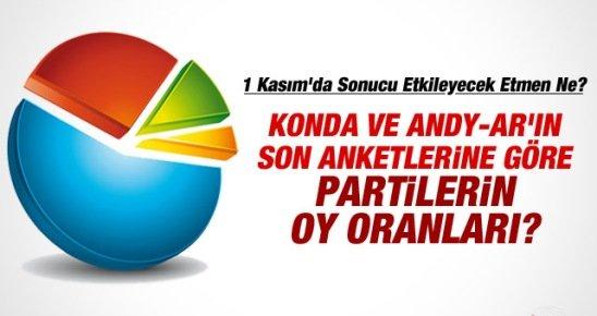 1 Kasım Seçimlerine Katılım Düşerse AK Parti İktidar