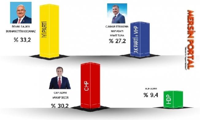 Mersin'de Yapılan İlk Yerel Seçim Anketi. İşte O Sonuçlar