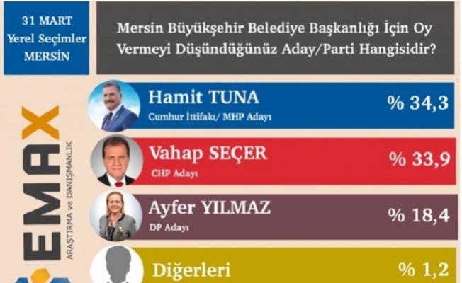 """Mersin'de Seçime 9 Gün Kala """"Hamit Tuna"""" Önde"""