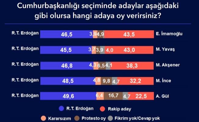 Metropoll'den Son Anket: Erdoğan'ın Seçimi Kazanacağını Düşünenler...