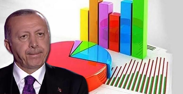 Son Ankette Çarpıcı Sonuçlar: AKP'nin Oyu Yüzde 31,3