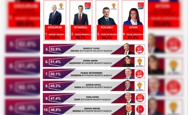 Türkiye'nin En Başarılı Belediye Başkanları Belli Oldu