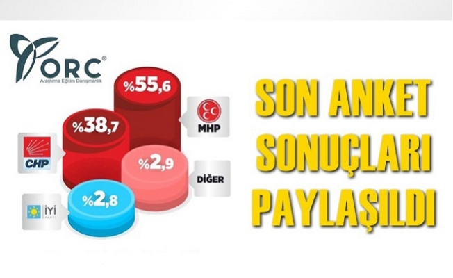 İşte Mersin'de Bugün Seçim Olsa Partilerin Alacağı Oy Oranları