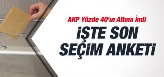 Gezici'nin Son Anketinde AK Partiye ŞOOK