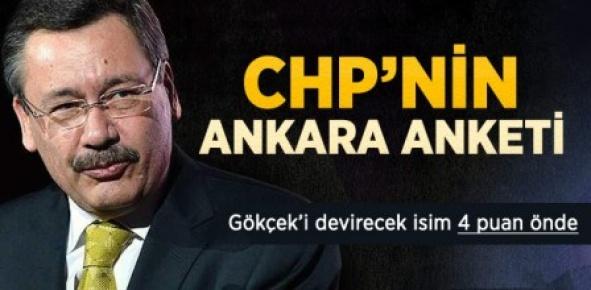 Gökçek, CHP'nin Anketinde Yüzde 38 Çıktı