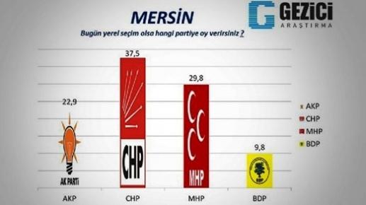 Mersin'de Yerel Seçim Anket Sonucu