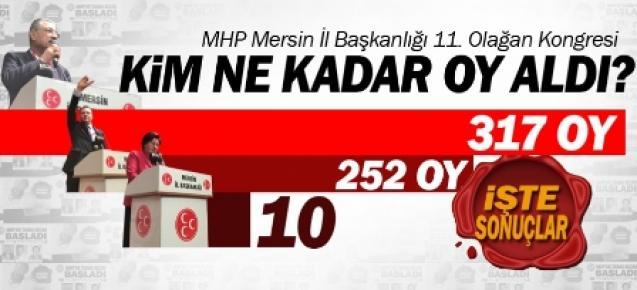 MHP'nin İl Başkanı Yeniden Sebahattin Kılıç Oldu