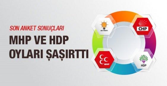 Son Anket Sonuçları MHP ve HDP Oyları Şaşırttı