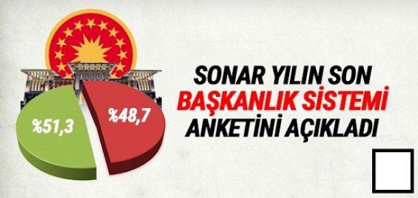SONAR'IN ANKETİNDEN ''HAYIR'' ÇIKTI