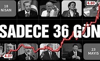 Türkiye'yi Büyük Bir Ekonomik Kriz mi Bekliyor ?