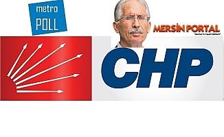 Metropol Araştırma Şirketi CHP'nin Mersin Anketinde Manipülasyon mu Yapıyor?