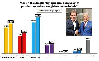 Kocamaz 5 Puan Önde, HDP'lilerin Tercihi Vahap Seçer...