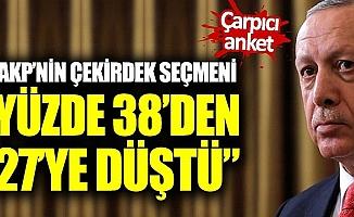 AKP'nin Çekirdek Seçmeni Yüzde 27'ye Düştü