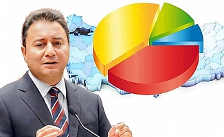 Yeni Parti, AKP'den Yüzde Kaç Alır?