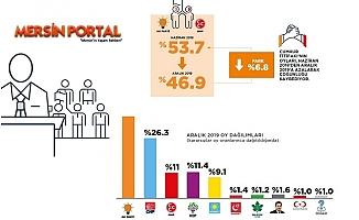 AKP ve MHP'nin Oylarında Tartışma Yaratacak Değişim