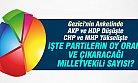 Gezici'nin Son Anketiden AKP ve HDP Düşüşte, İŞTE OYLAR
