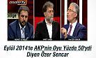 İşte AKP ve HDP'nin Oy Oranı