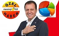 Vahap Seçer'in, Oyu Bugün Seçim Olsa % 49.01