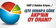 Sonar'ın Sahibi Bayrakçı: 'AKP 2 KOLDAN